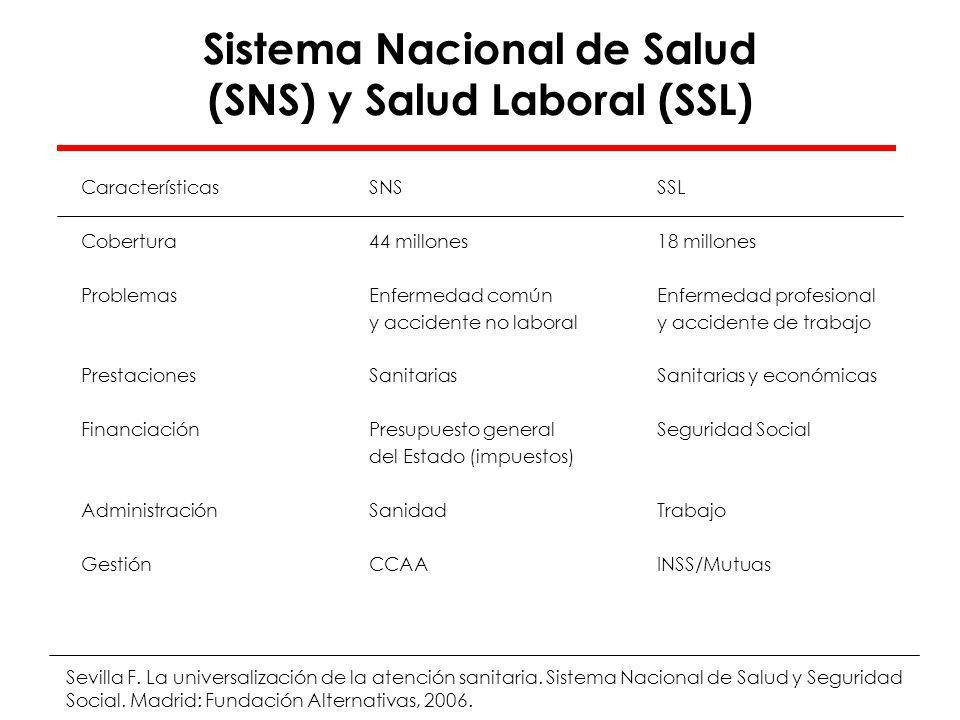 Sistema Nacional de Salud (SNS) y Salud Laboral (SSL)