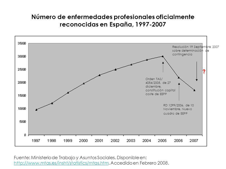 Número de enfermedades profesionales oficialmente reconocidas en España, 1997-2007