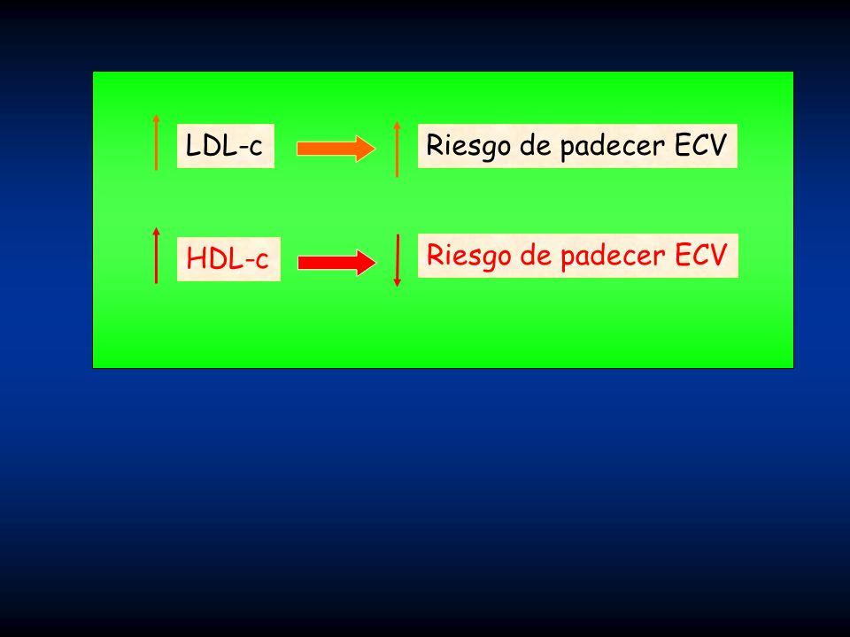 LDL-c Riesgo de padecer ECV HDL-c Riesgo de padecer ECV