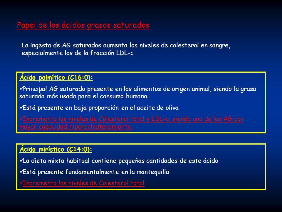 Papel de los ácidos grasos saturados