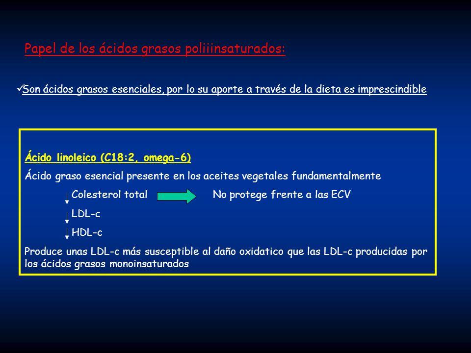 Papel de los ácidos grasos poliiinsaturados: