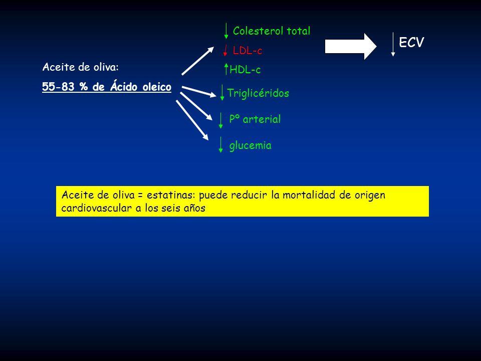 ECV Colesterol total LDL-c HDL-c Aceite de oliva: