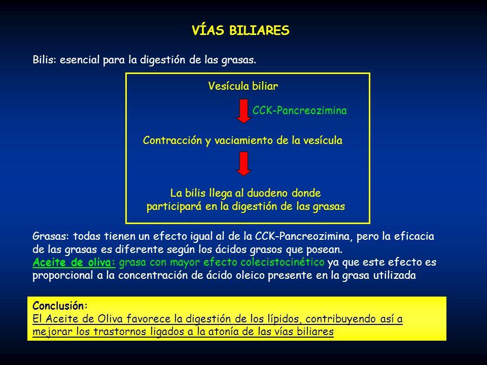 Contracción y vaciamiento de la vesícula
