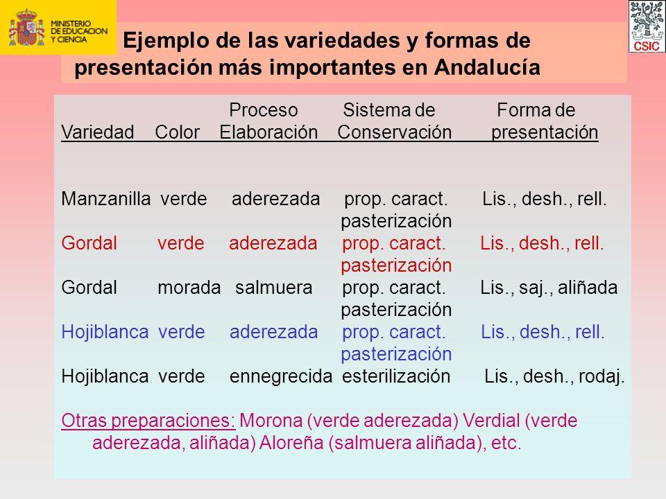 Ejemplo de las variedades y formas de presentación más importantes en Andalucía