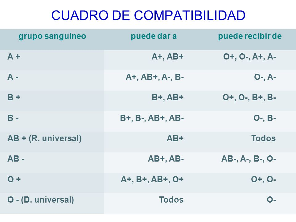 CUADRO DE COMPATIBILIDAD