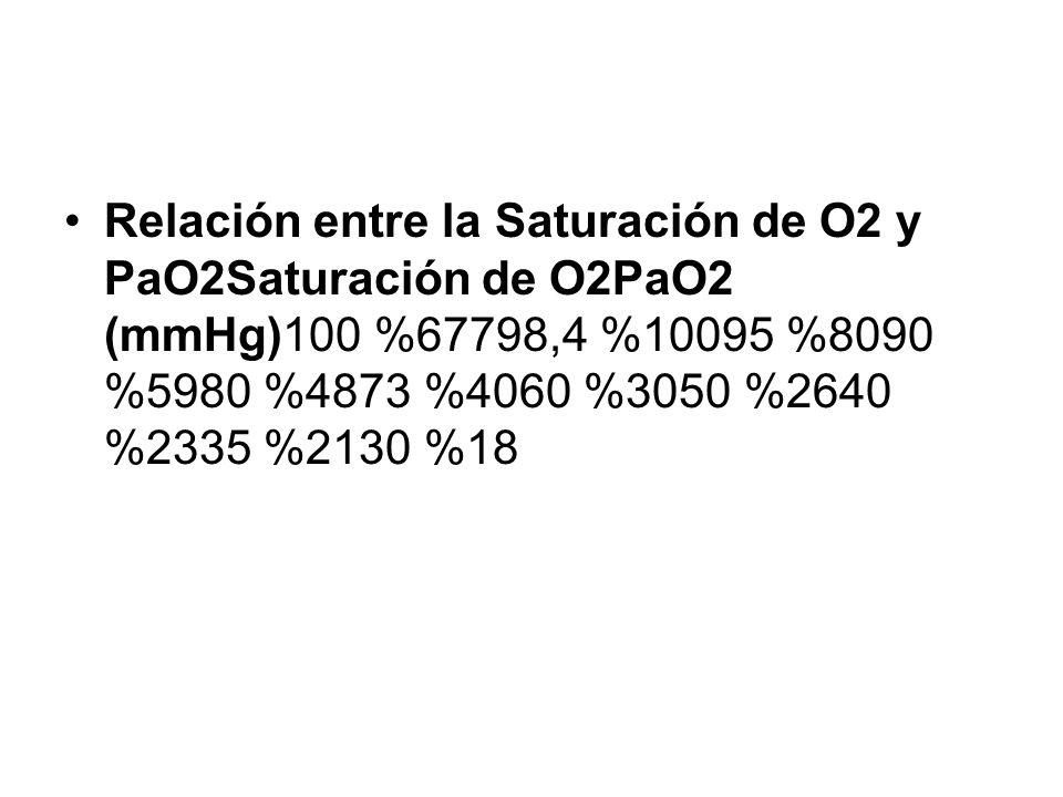Relación entre la Saturación de O2 y PaO2Saturación de O2PaO2 (mmHg)100 %67798,4 %10095 %8090 %5980 %4873 %4060 %3050 %2640 %2335 %2130 %18