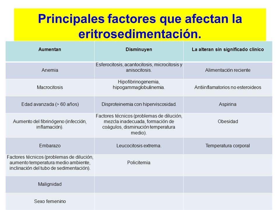 Principales factores que afectan la eritrosedimentación.