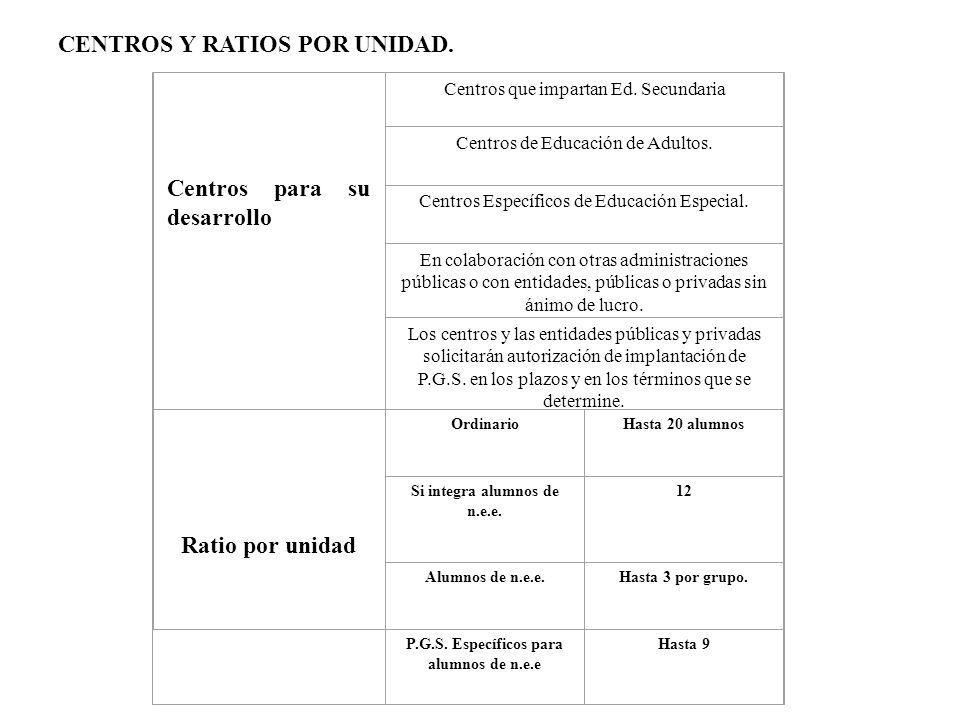 CENTROS Y RATIOS POR UNIDAD.