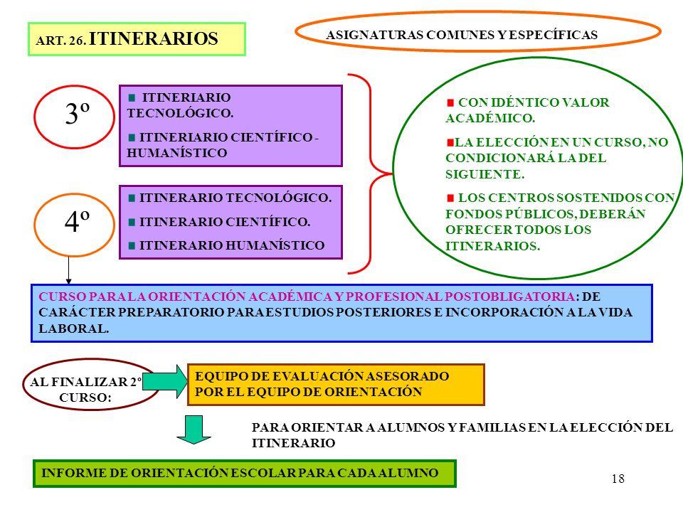 3º 4º ART. 26. ITINERARIOS ASIGNATURAS COMUNES Y ESPECÍFICAS