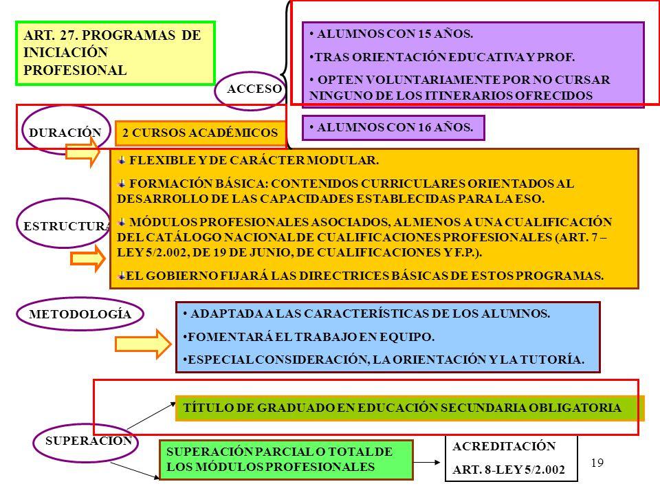 ART. 27. PROGRAMAS DE INICIACIÓN PROFESIONAL