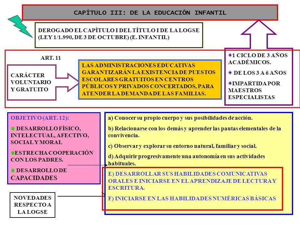 CAPÍTULO III: DE LA EDUCACIÓN INFANTIL
