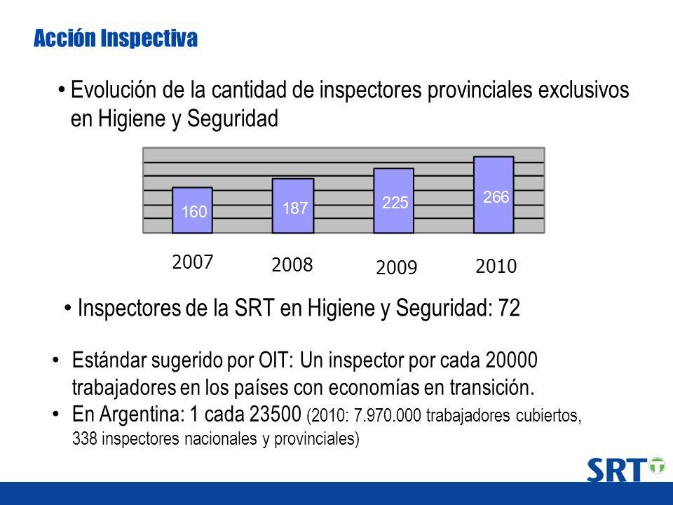 Inspectores de la SRT en Higiene y Seguridad: 72