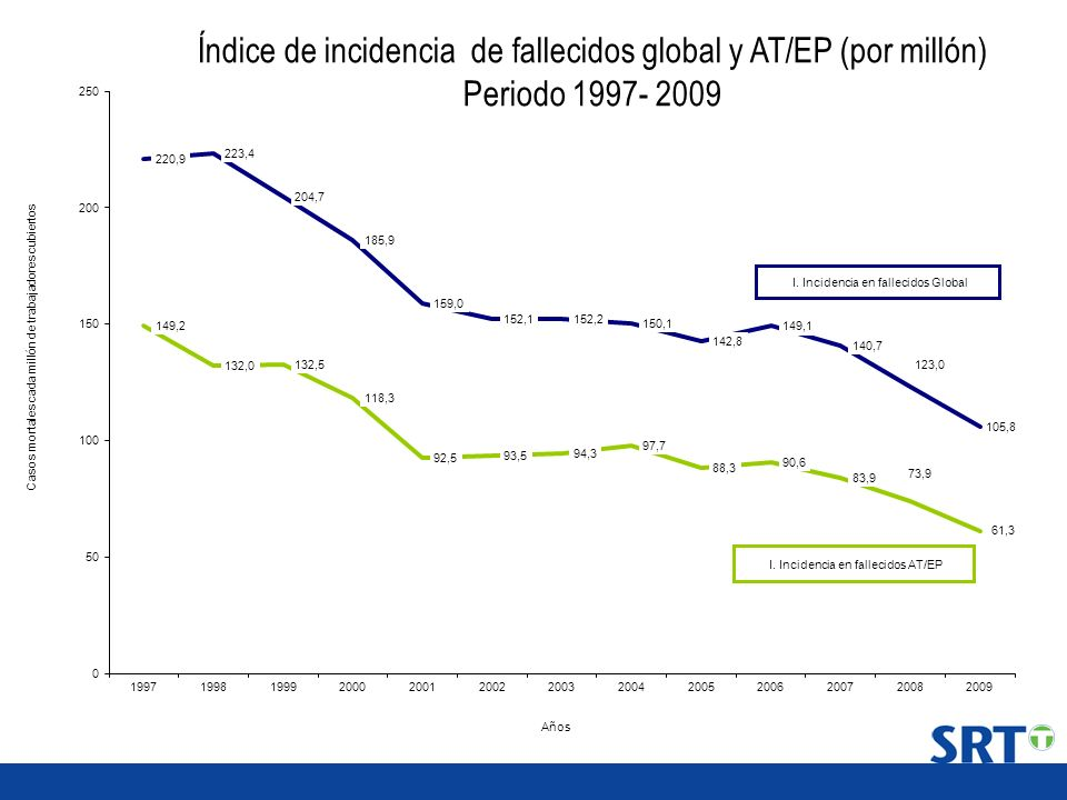 Índice de incidencia de fallecidos global y AT/EP (por millón)