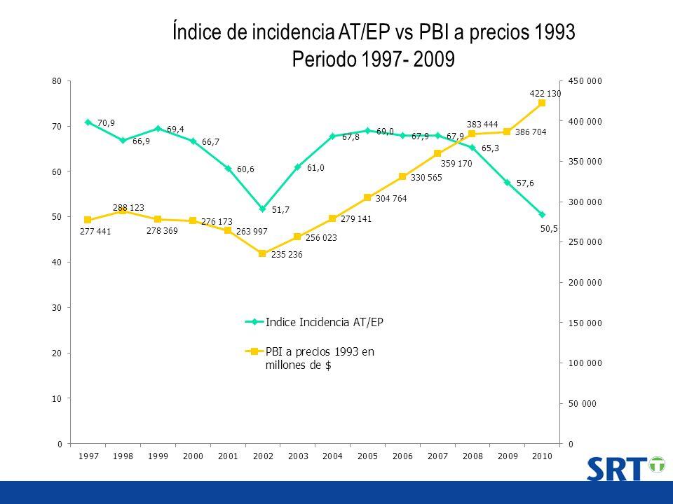 Índice de incidencia AT/EP vs PBI a precios 1993