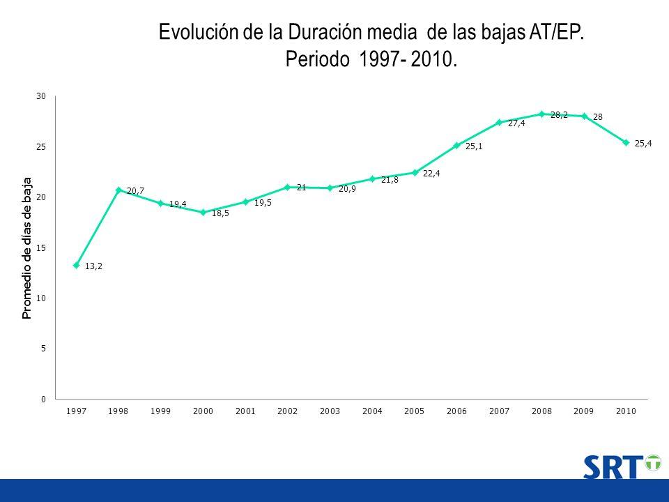 Evolución de la Duración media de las bajas AT/EP.