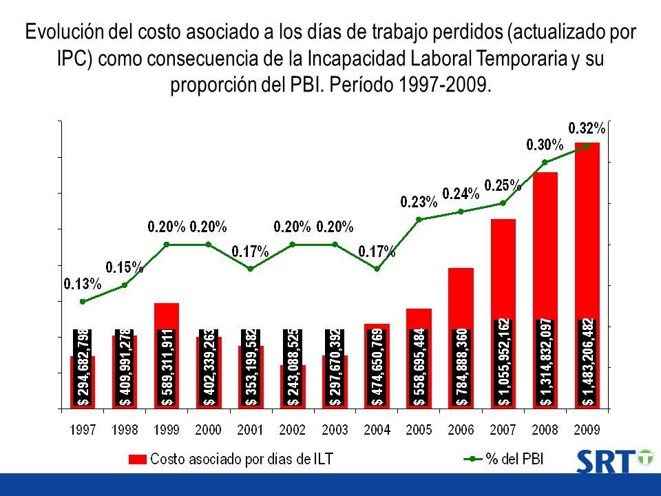 Evolución del costo asociado a los días de trabajo perdidos (actualizado por IPC) como consecuencia de la Incapacidad Laboral Temporaria y su proporción del PBI.