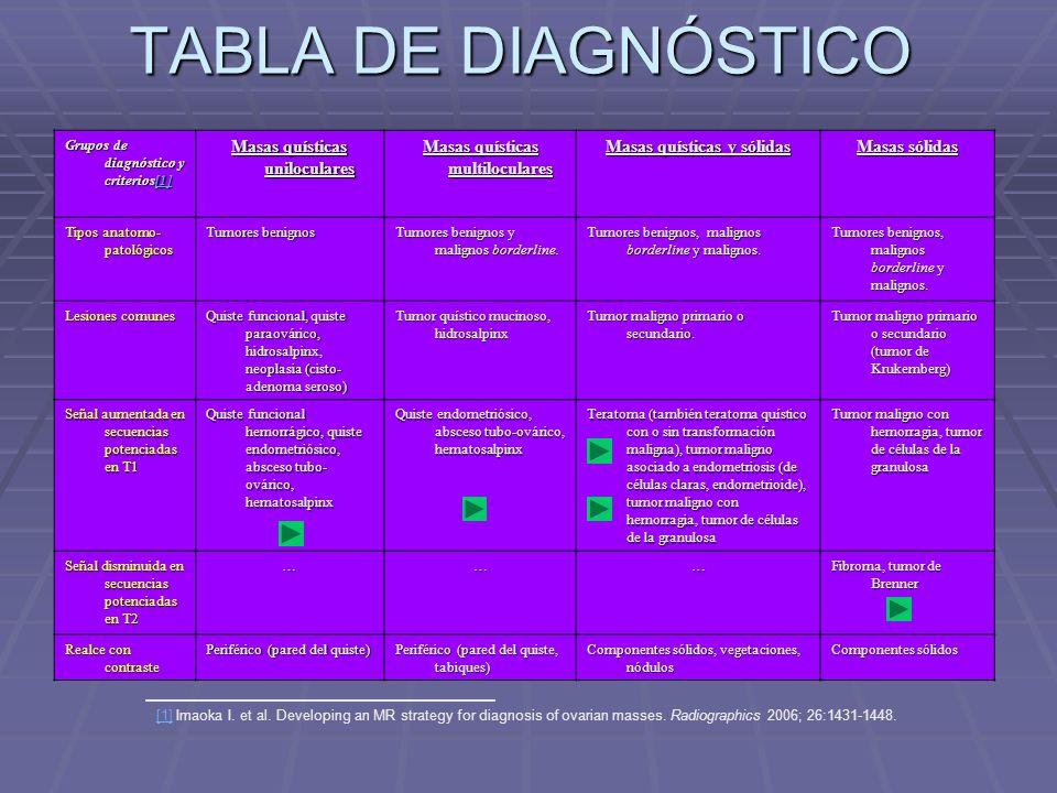 TABLA DE DIAGNÓSTICO Masas quísticas uniloculares