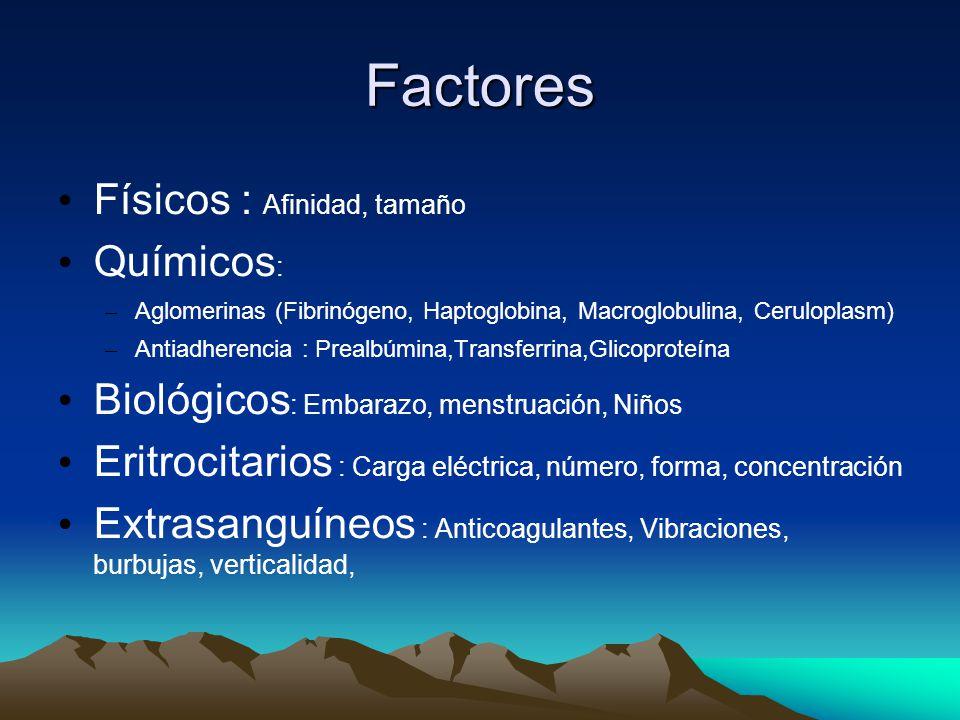 Factores Físicos : Afinidad, tamaño Químicos: