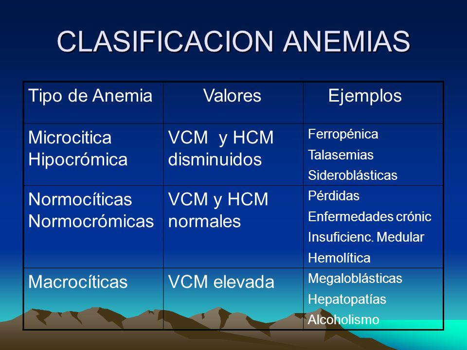CLASIFICACION ANEMIAS