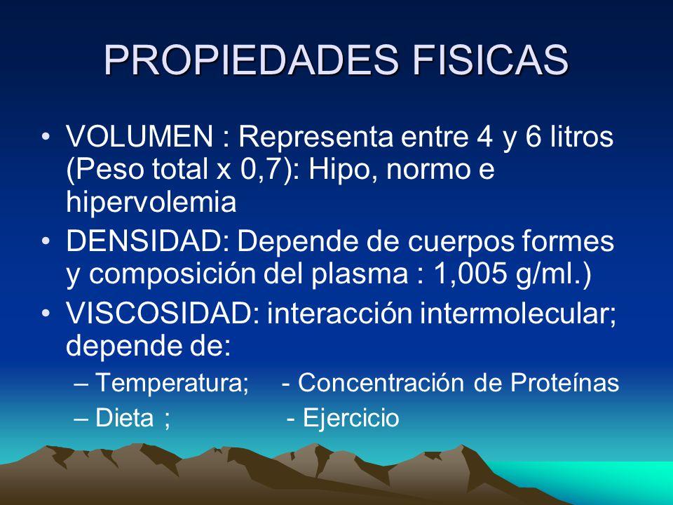 PROPIEDADES FISICAS VOLUMEN : Representa entre 4 y 6 litros (Peso total x 0,7): Hipo, normo e hipervolemia.