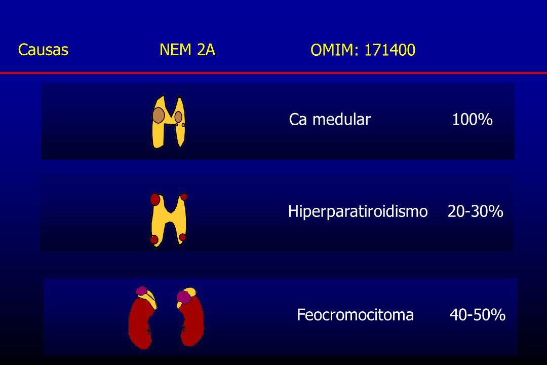 Causas NEM 2A OMIM: 171400. Ca medular 100% Hiperparatiroidismo 20-30%