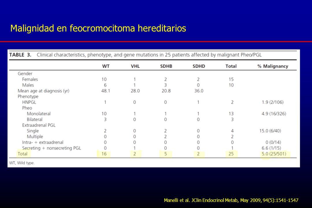 Malignidad en feocromocitoma hereditarios
