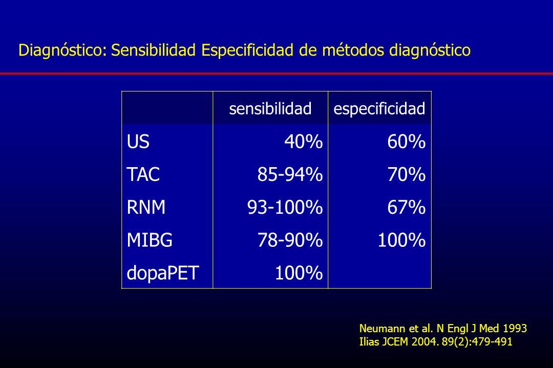 US 40% 60% TAC 85-94% 70% RNM 93-100% 67% MIBG 78-90% 100% dopaPET