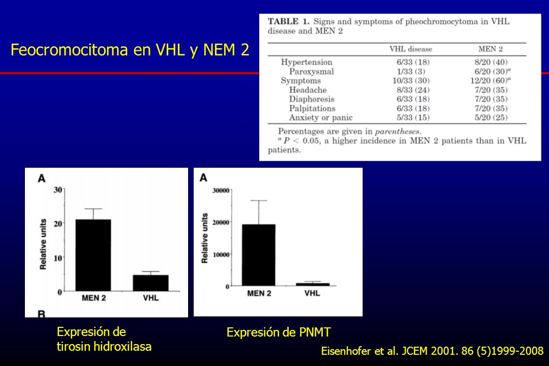 Feocromocitoma en VHL y NEM 2