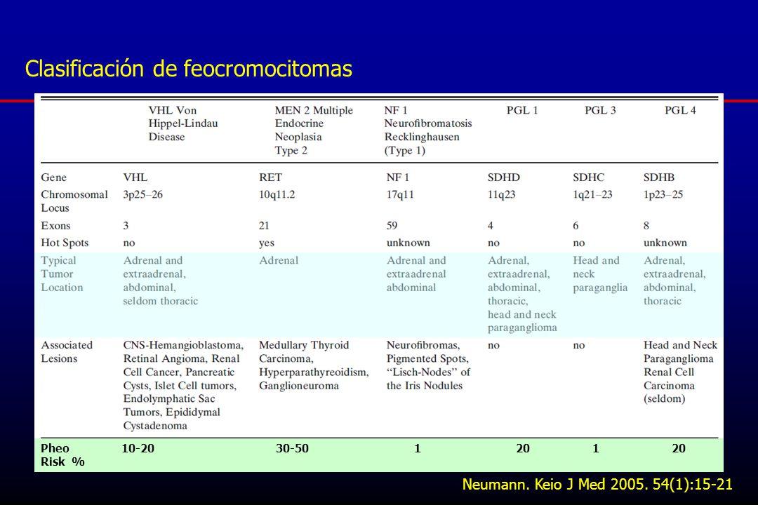 Clasificación de feocromocitomas