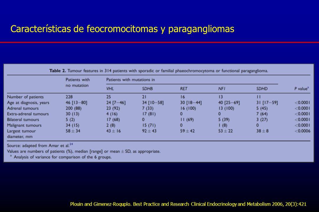 Características de feocromocitomas y paragangliomas