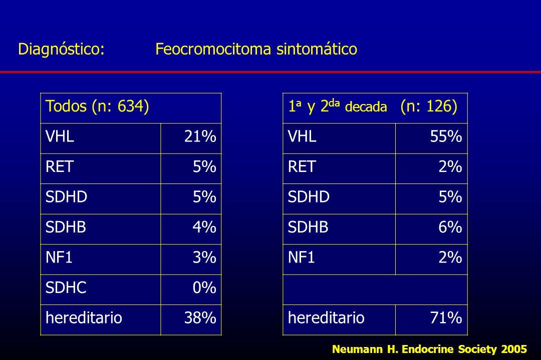 Feocromocitoma sintomático Todos (n: 634) VHL 21% RET 5% SDHD SDHB 4%