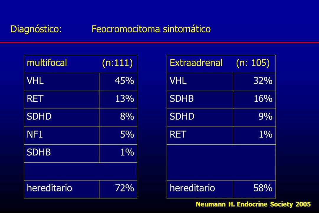 Feocromocitoma sintomático multifocal (n:111) VHL 45% RET 13% SDHD 8%
