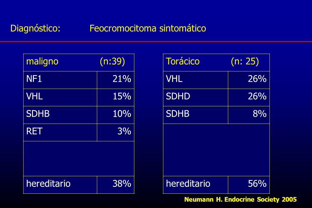 Feocromocitoma sintomático maligno (n:39) NF1 21% VHL 15% SDHB 10% RET