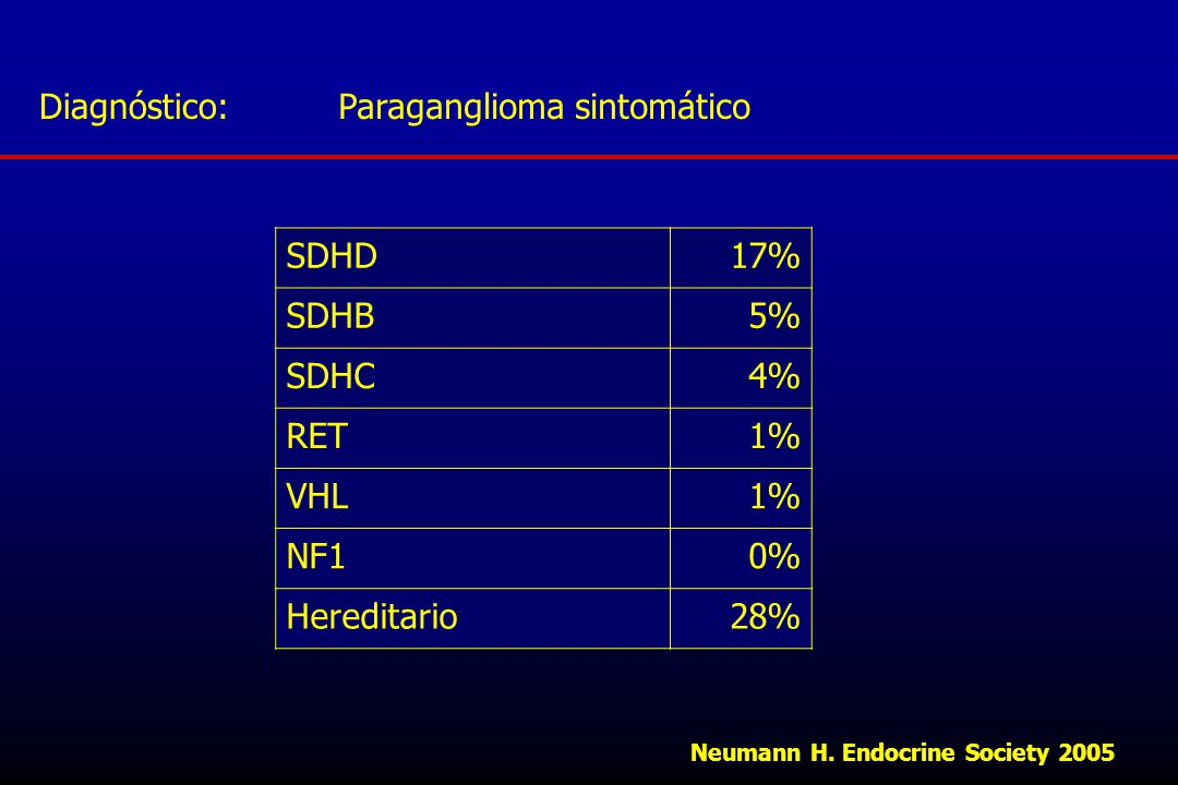 Paraganglioma sintomático SDHD 17% SDHB 5% SDHC 4% RET 1% VHL NF1 0%