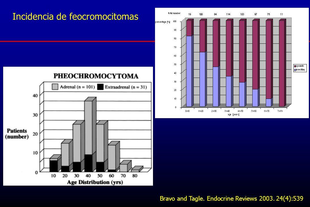 Incidencia de feocromocitomas