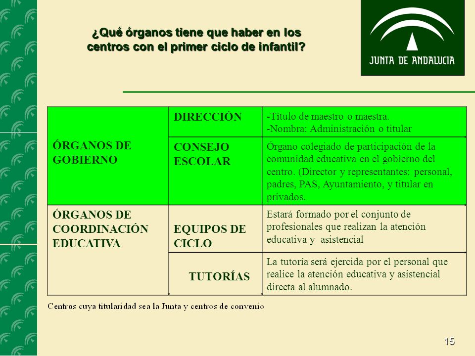 ÓRGANOS DE COORDINACIÓN EDUCATIVA EQUIPOS DE CICLO