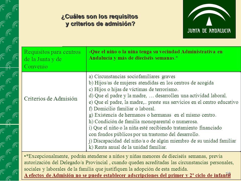 ¿Cuáles son los requisitos y criterios de admisión