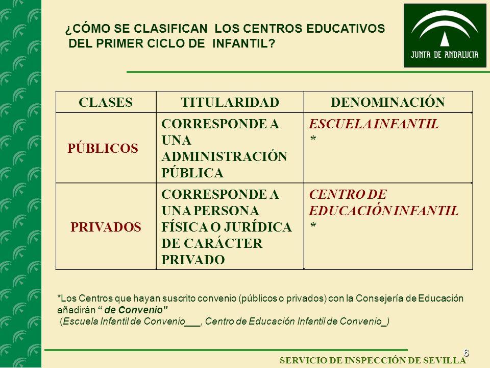 CLASES TITULARIDAD DENOMINACIÓN PRIVADOS