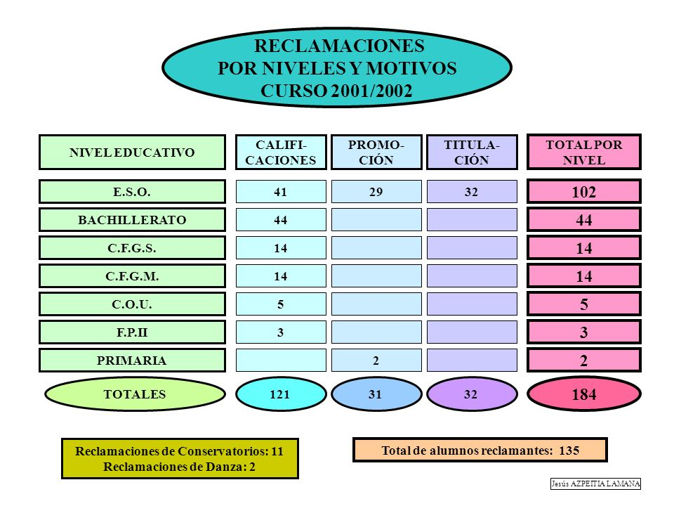 RECLAMACIONES POR NIVELES Y MOTIVOS CURSO 2001/2002