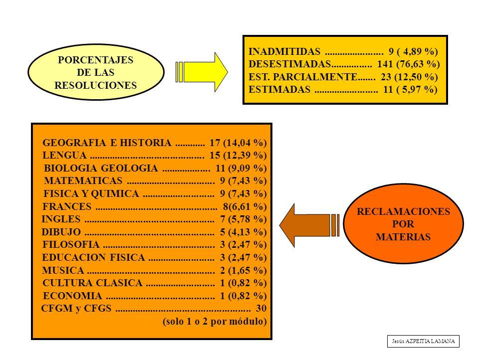 PORCENTAJES DE LAS RESOLUCIONES RECLAMACIONES POR MATERIAS