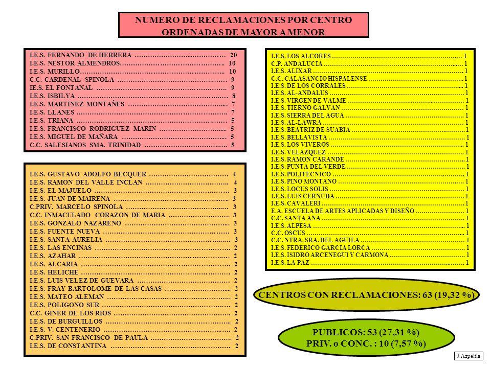 NUMERO DE RECLAMACIONES POR CENTRO ORDENADAS DE MAYOR A MENOR