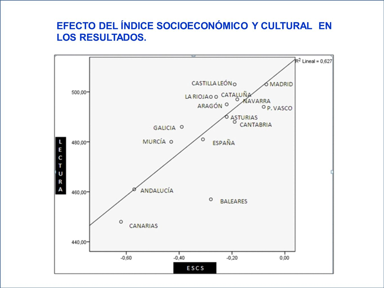EFECTO DEL ÍNDICE SOCIOECONÓMICO Y CULTURAL EN LOS RESULTADOS.