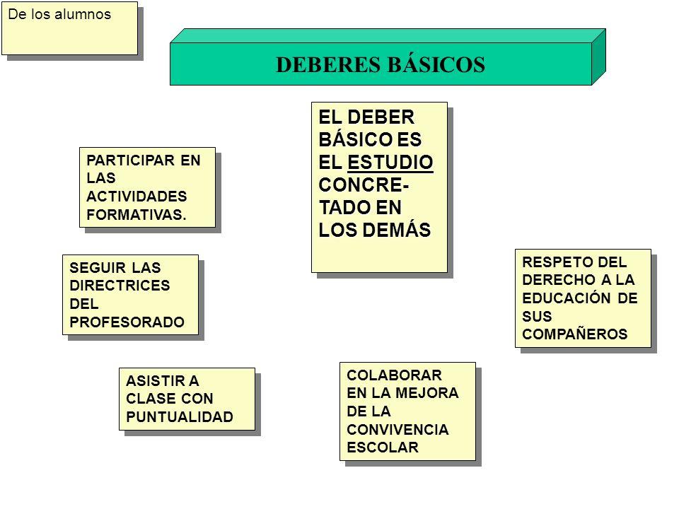 DEBERES BÁSICOS EL DEBER BÁSICO ES EL ESTUDIO CONCRE-TADO EN LOS DEMÁS
