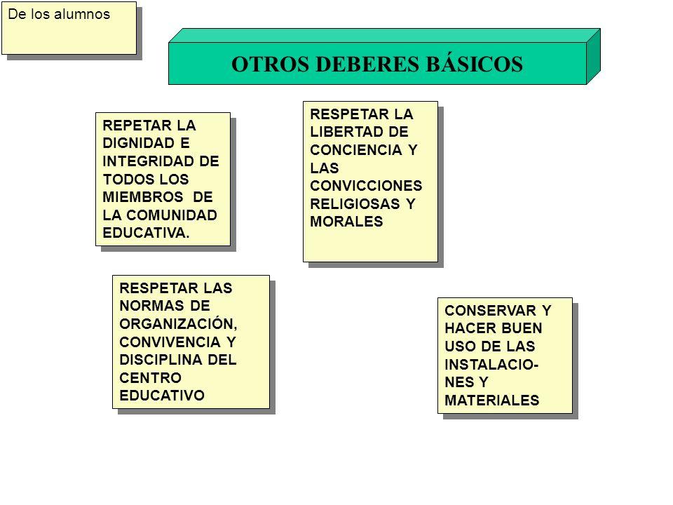 OTROS DEBERES BÁSICOS De los alumnos