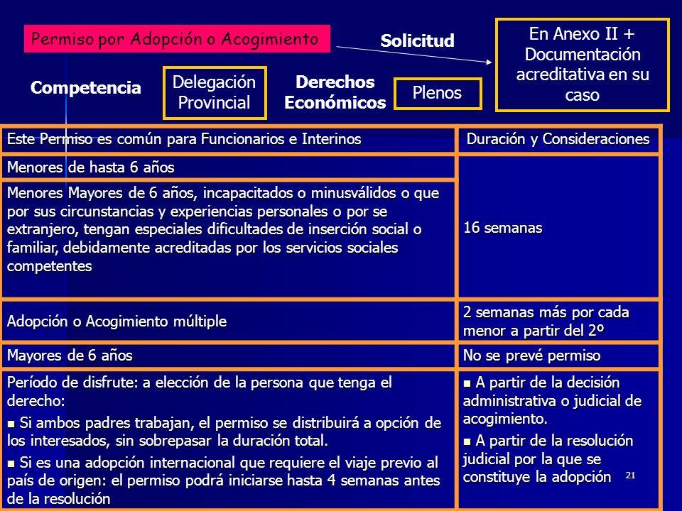 Solicitud Derechos Económicos Competencia