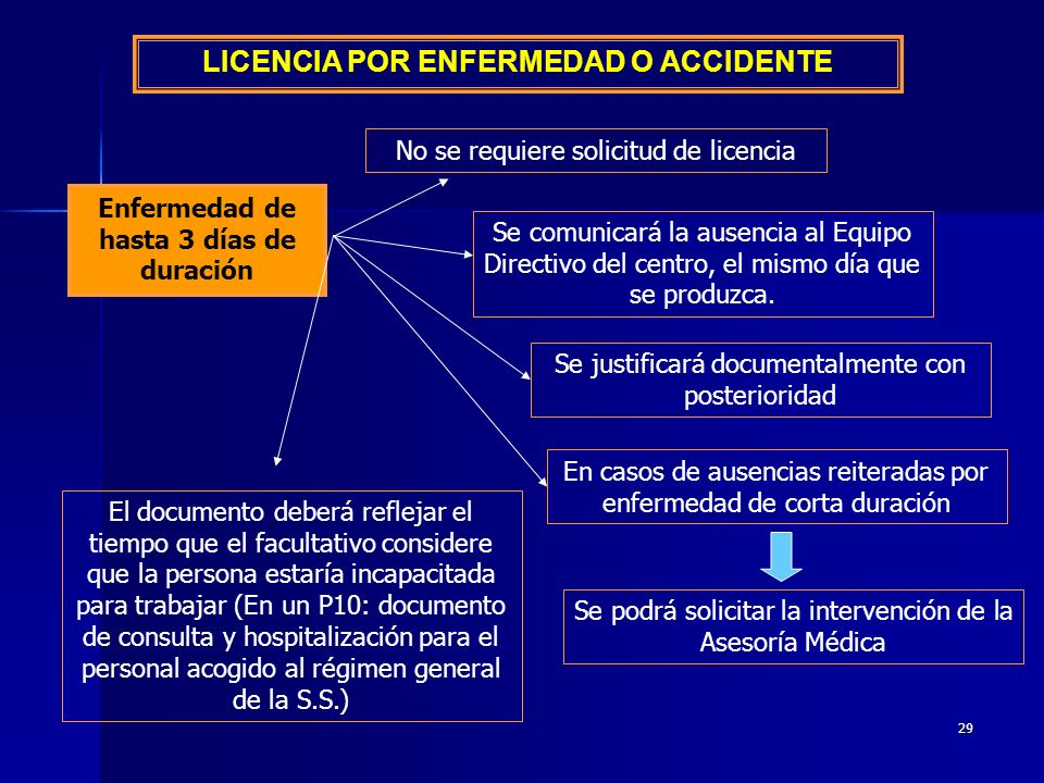 LICENCIA POR ENFERMEDAD O ACCIDENTE