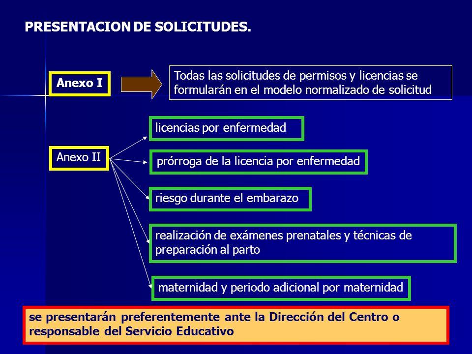 PRESENTACION DE SOLICITUDES.