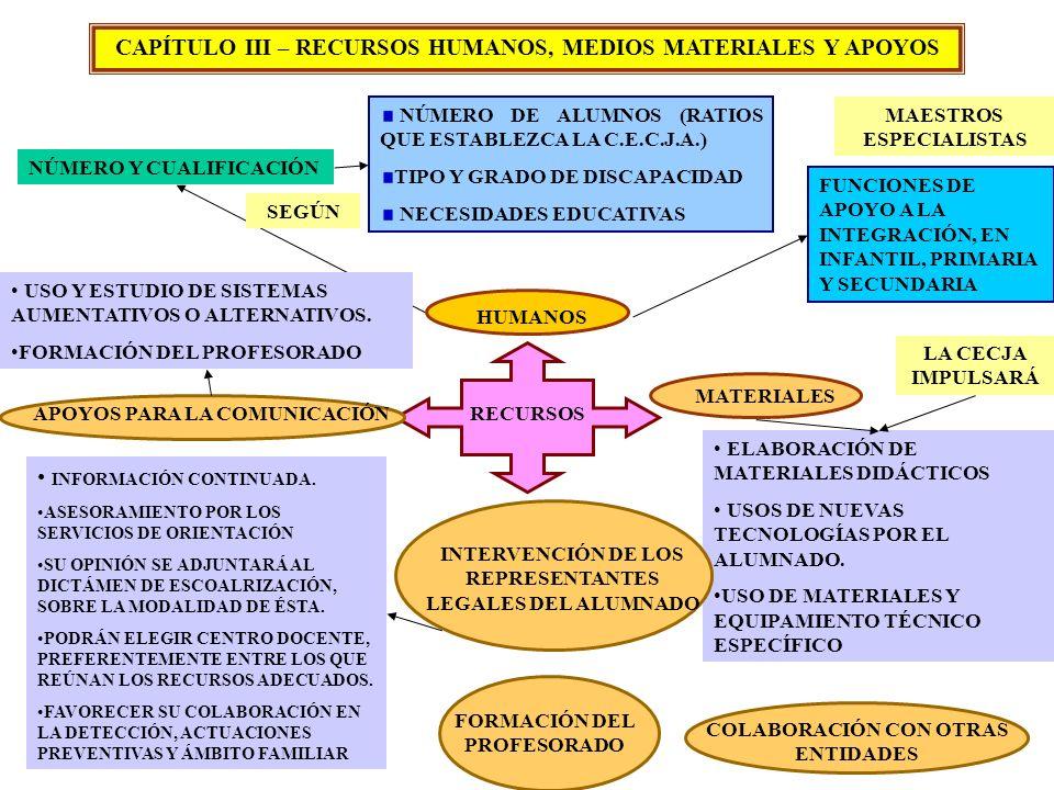 CAPÍTULO III – RECURSOS HUMANOS, MEDIOS MATERIALES Y APOYOS