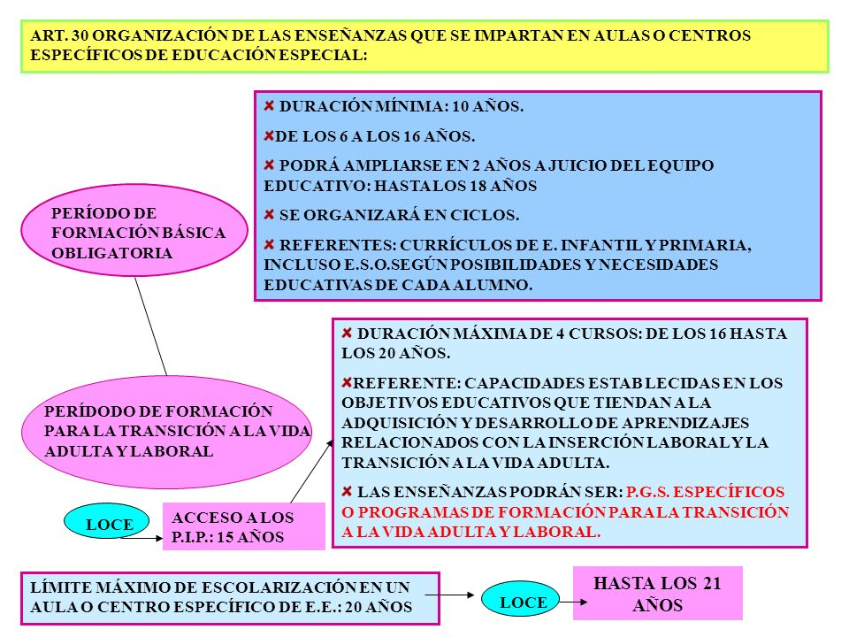 ART. 30 ORGANIZACIÓN DE LAS ENSEÑANZAS QUE SE IMPARTAN EN AULAS O CENTROS ESPECÍFICOS DE EDUCACIÓN ESPECIAL:
