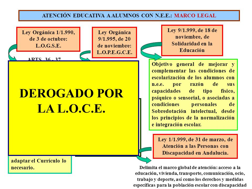 ATENCIÓN EDUCATIVA A ALUMNOS CON N.E.E.: MARCO LEGAL